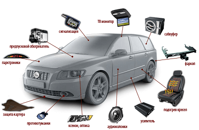 Дополнительное оборудование для автомобиля